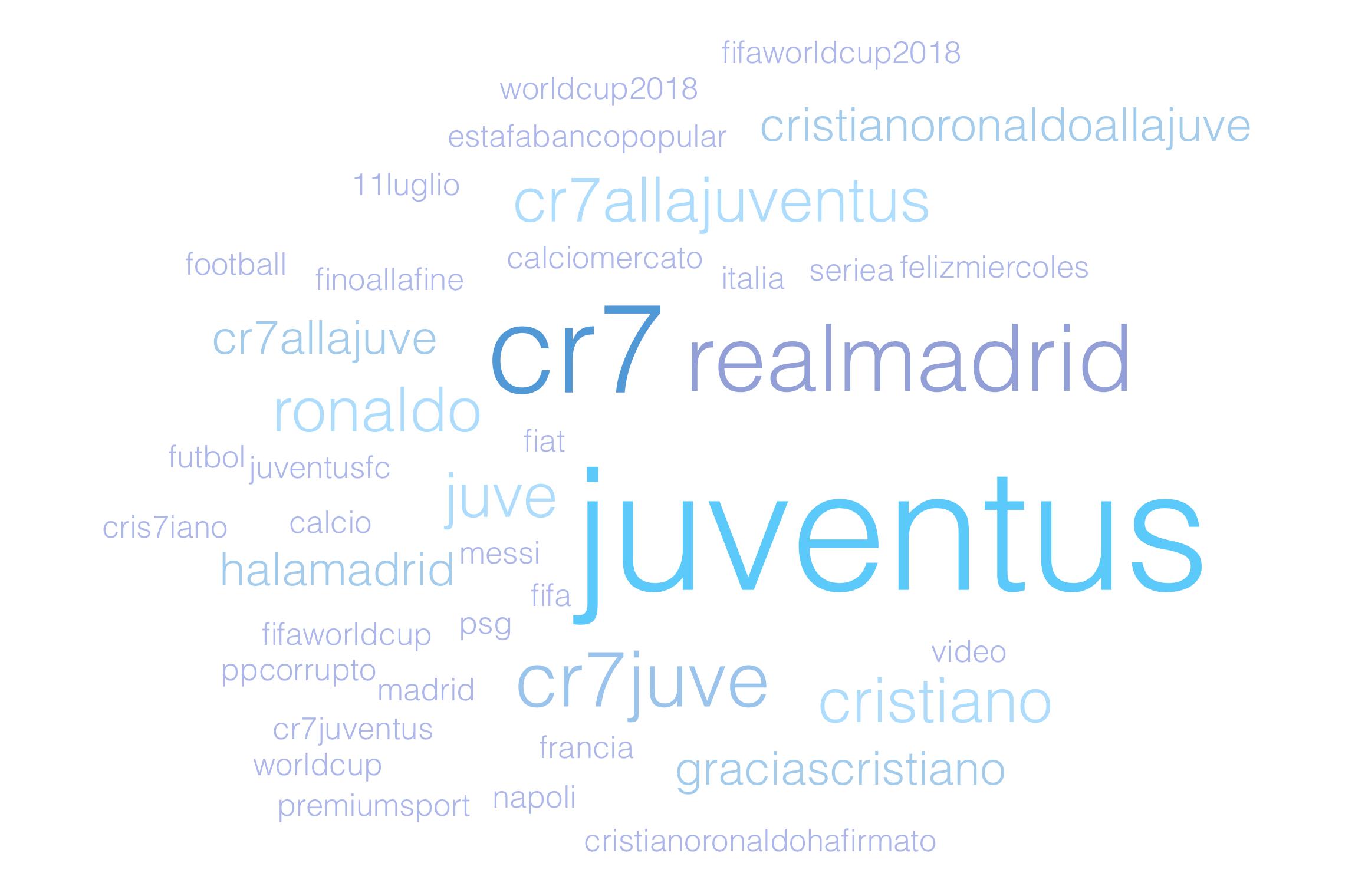 Cristiano Ronaldo, analisi di un trend tra ricerche, hashtag e rialzi in borsa