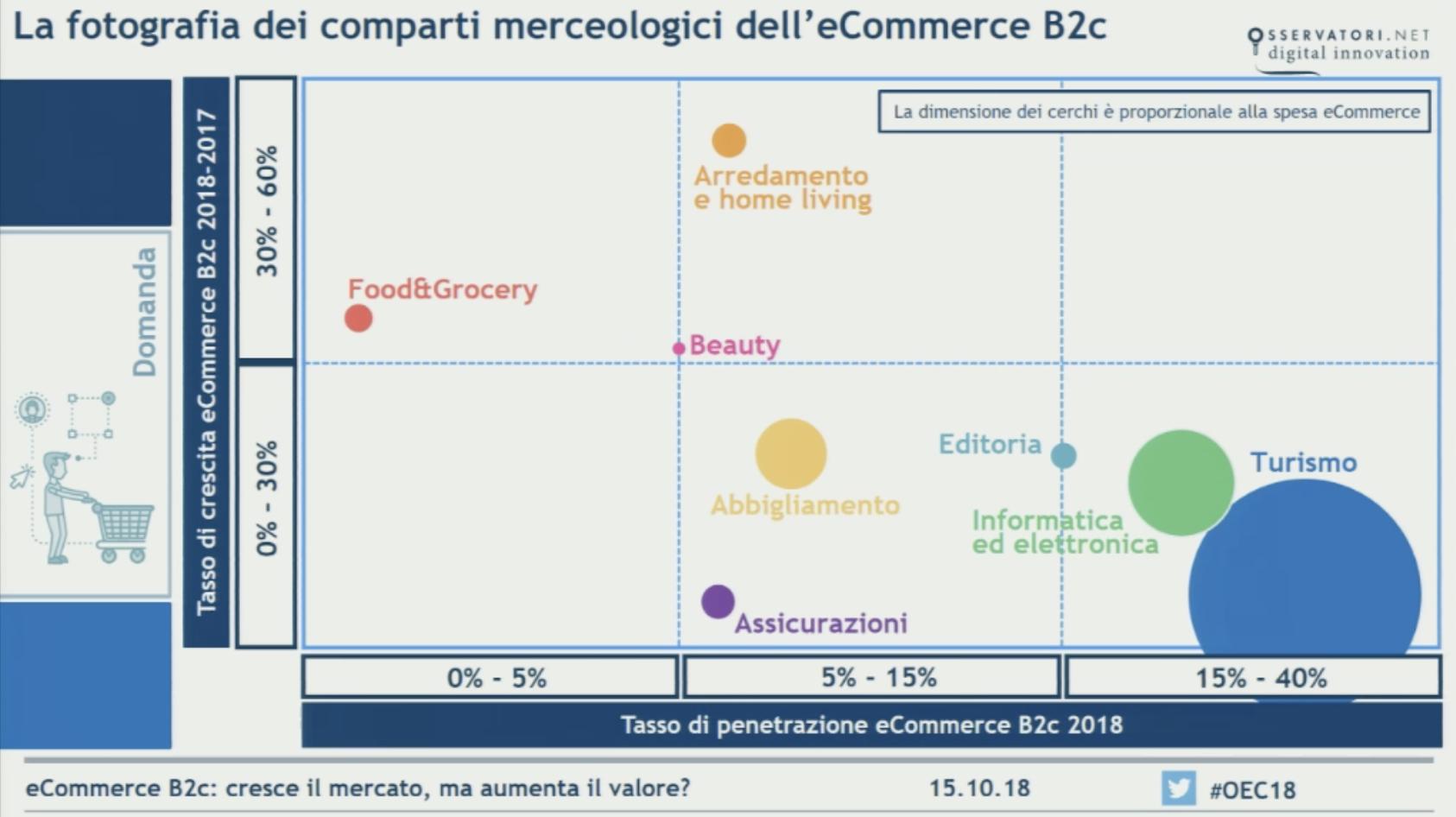 Ecommerce B2C in Italia, una fotografia della crescita dei principali settori