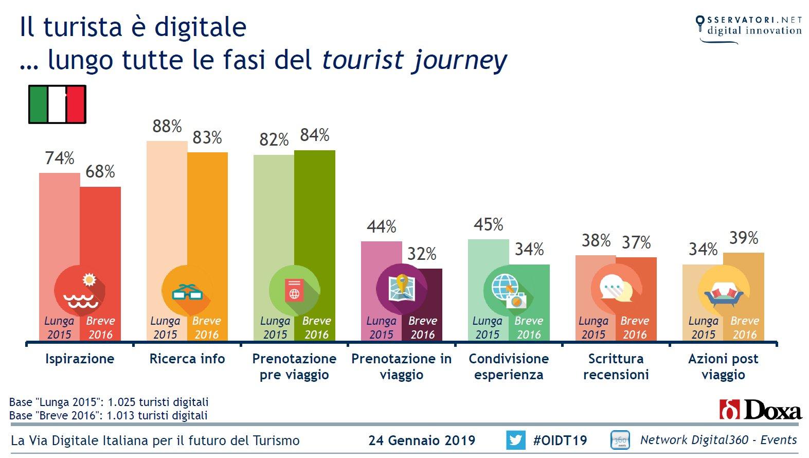 Trend mondiali e italiani dall'Osservatorio Innovazione Digitale nel Turismo.