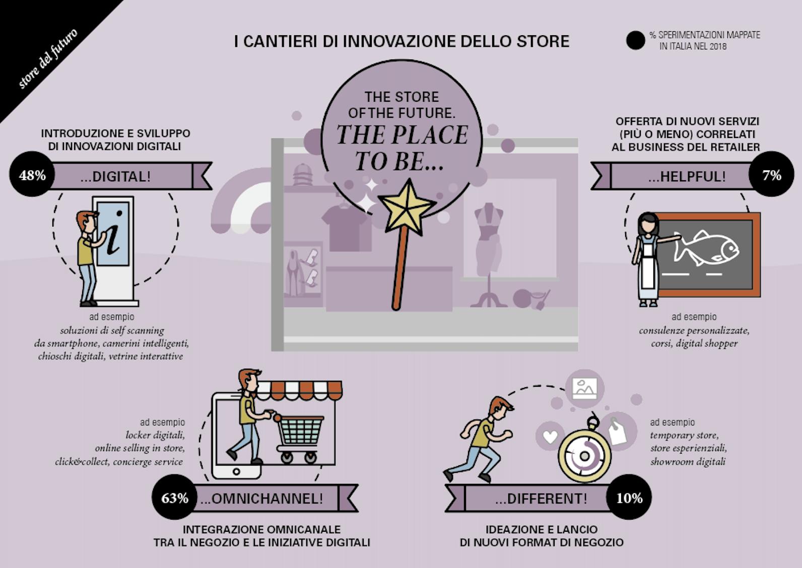 Il negozio del futuro: dati, trend e visioni