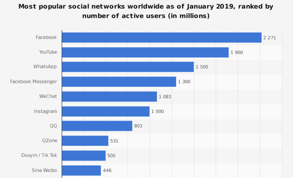 Dati Social network 2019