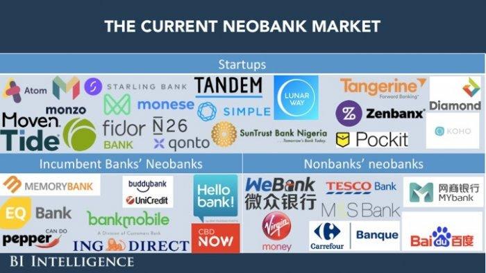 Quali sono le NeoBank? Una mappatura per il benchmarking.