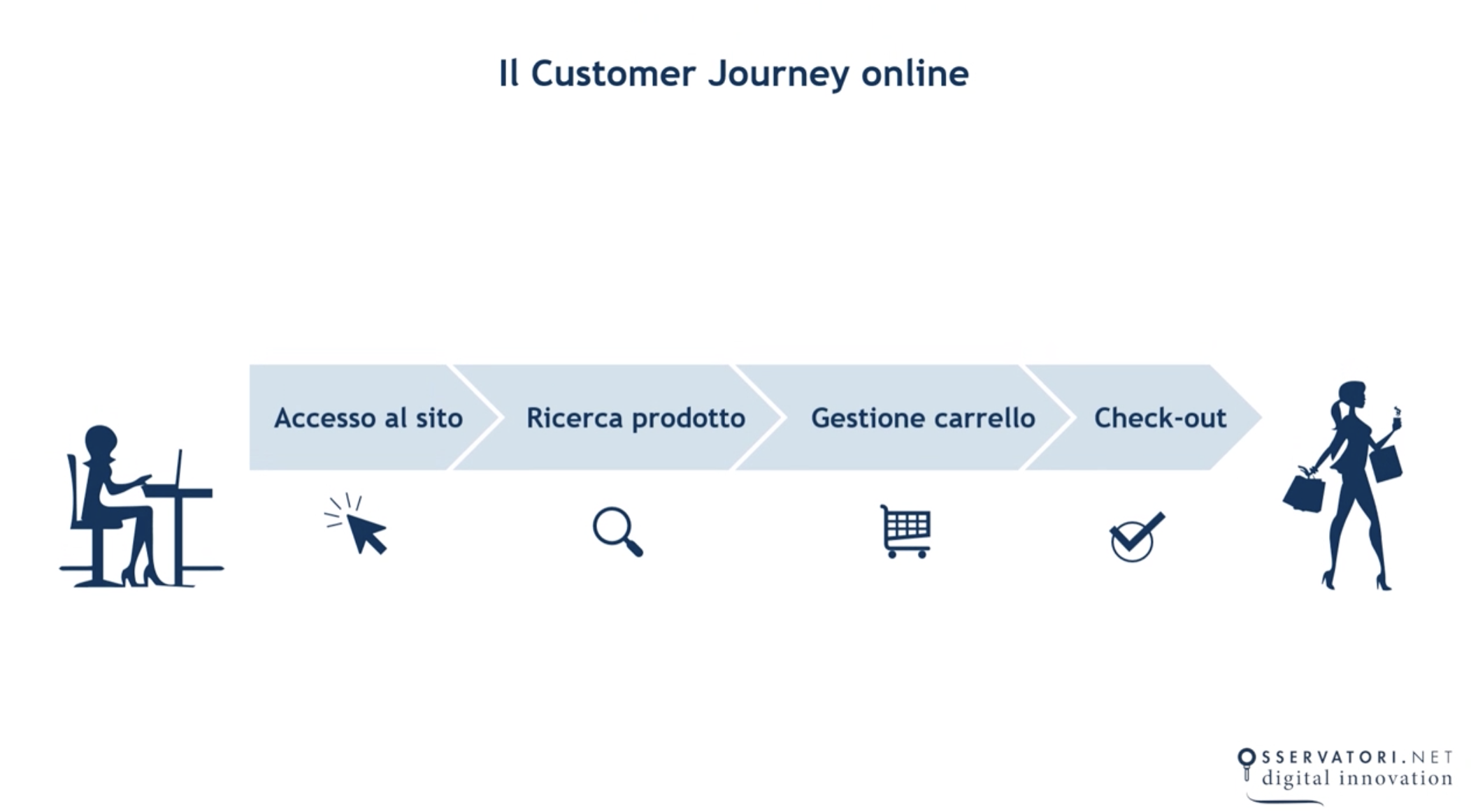 Customer Journey di un E-Commerce: cos'è e cosa lo influenza.