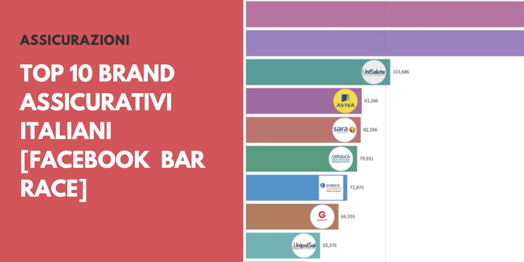Top 10 Brand Assicurativi Italiani [Facebook bar race 📊]
