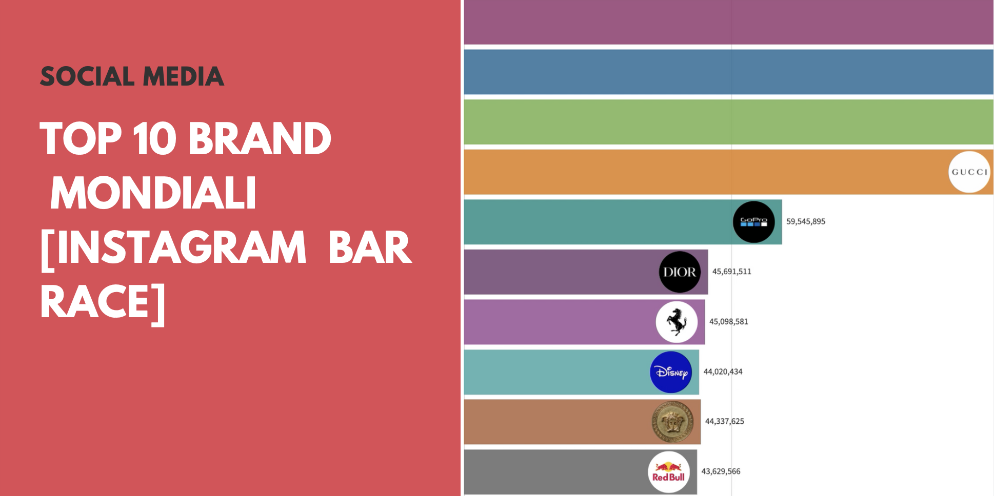 Top 10 Brand Mondiali [Instagram bar race 📊]